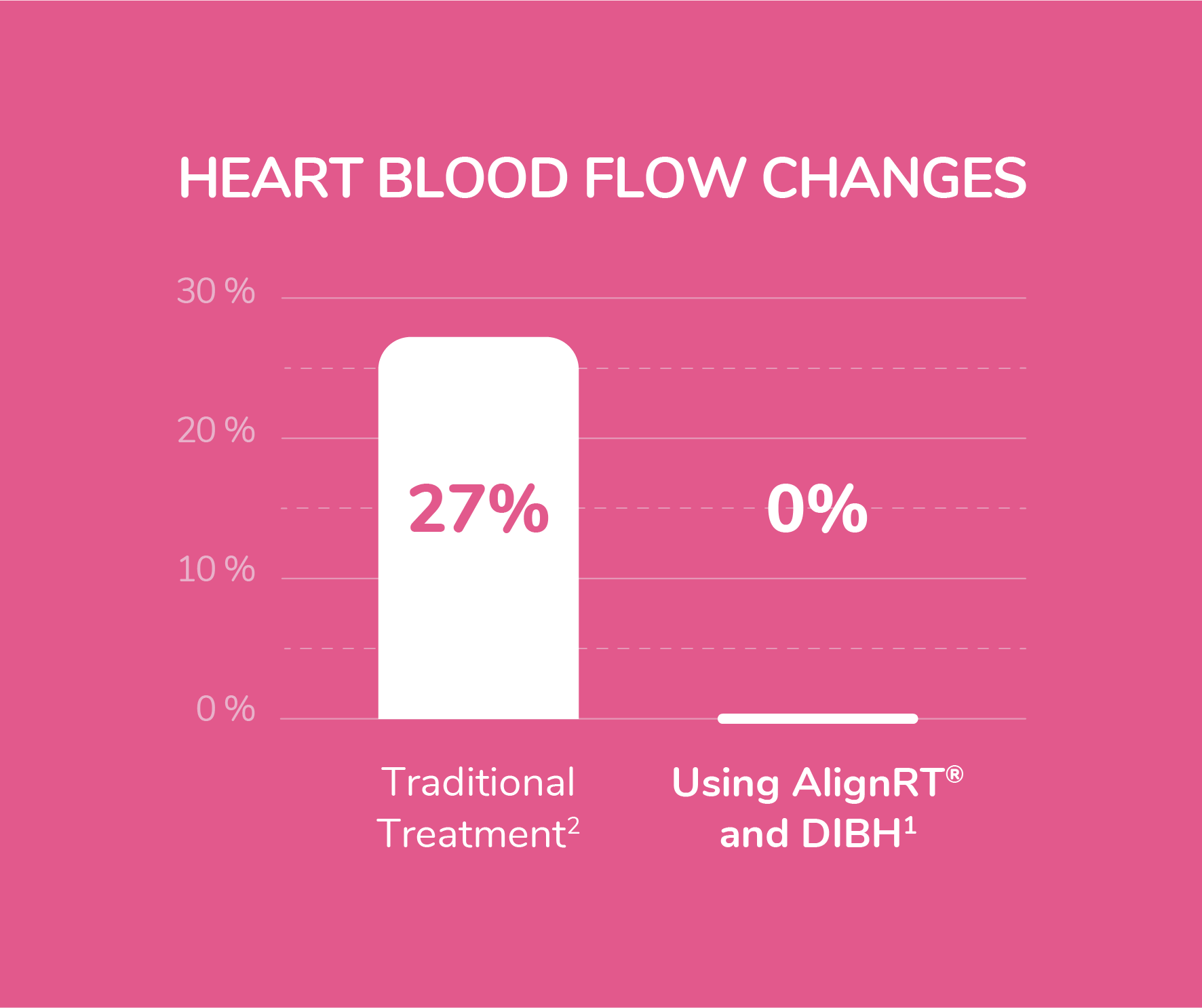 Heart blood flow changes